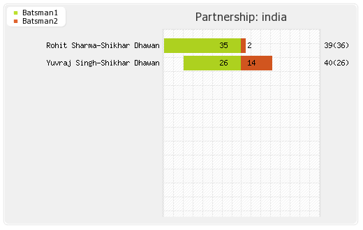 India vs UAE 9th Match Partnerships Graph