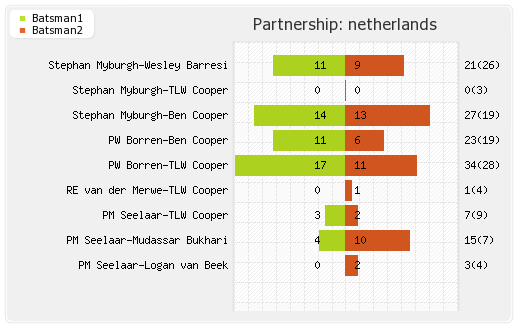 Bangladesh vs Netherlands 3rd T20I Partnerships Graph