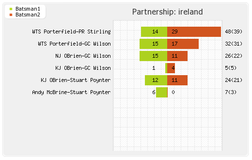 Ireland vs Oman 4th T20I Partnerships Graph