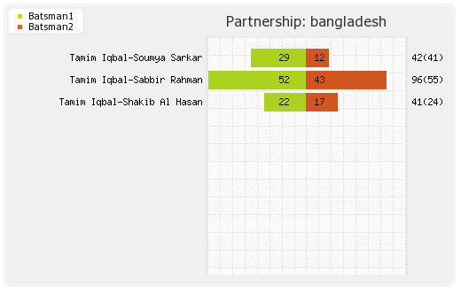 Bangladesh vs Oman 12th T20I Partnerships Graph