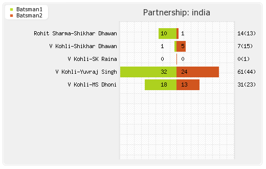 India vs Pakistan 19th T20I Partnerships Graph
