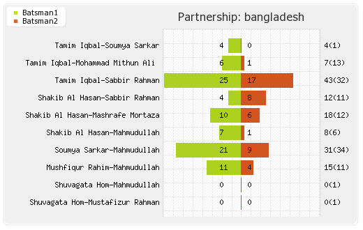India vs Bangladesh 25th T20I Partnerships Graph