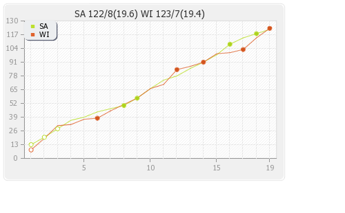 South Africa vs West Indies 27th T20I Runs Progression Graph