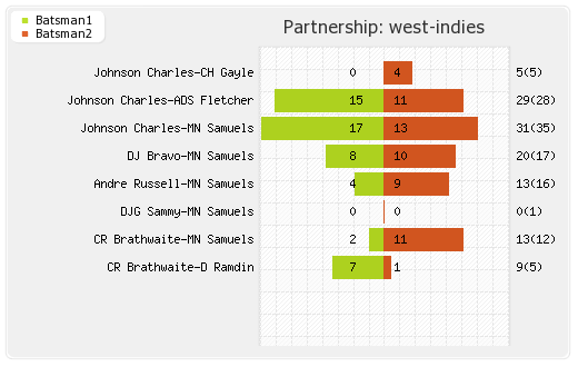 South Africa vs West Indies 27th T20I Partnerships Graph