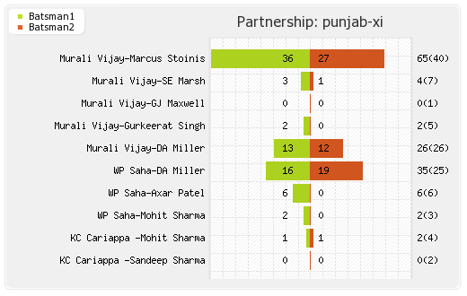 Gujarat Lions vs Punjab XI 28th T20I Partnerships Graph