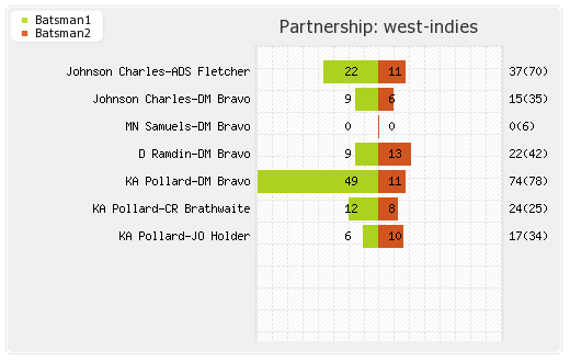 West Indies vs South Africa 1st ODI Partnerships Graph