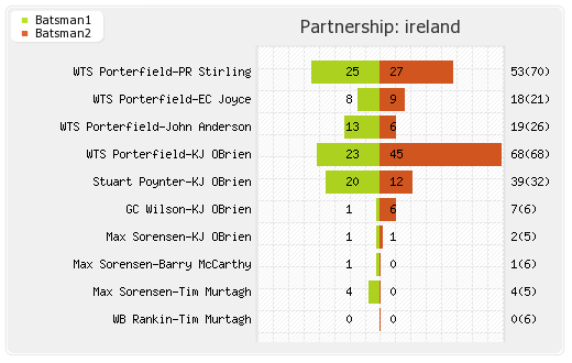 Ireland vs Sri Lanka 1st ODI Partnerships Graph