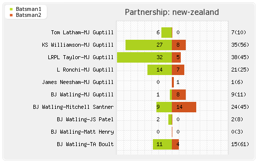 India vs New Zealand 3rd Test Partnerships Graph