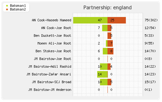 India vs England 2nd Test Partnerships Graph