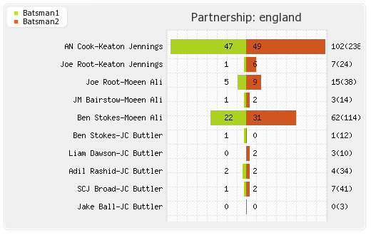 India vs England 5th Test Partnerships Graph