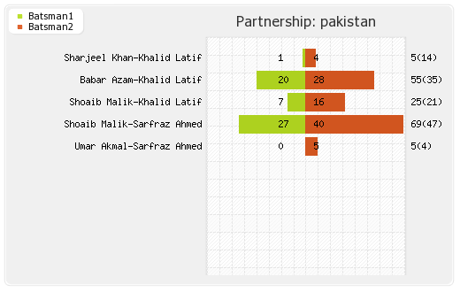 Pakistan vs West Indies 2nd T20I Partnerships Graph