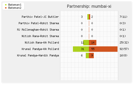 Royal Challengers Bangalore vs Mumbai Indians 12th match Partnerships Graph