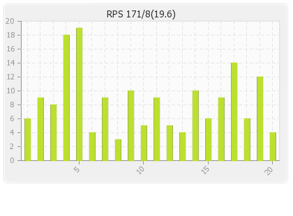 Rising Pune Supergiants  Innings Runs Per Over Graph