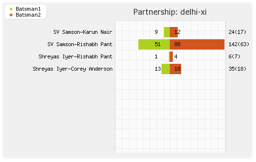 Delhi XI vs Gujarat Lions 42nd Match Partnerships Graph