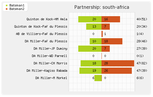 Pakistan vs South Africa 7th ODI Partnerships Graph