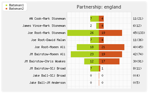 Australia vs England 1st Test Partnerships Graph