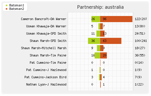 Australia vs England 4th Test Partnerships Graph