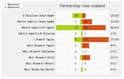 New Zealand vs Sri Lanka 1st T20I Partnerships Graph