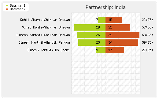 India vs New Zealand 2nd ODI Partnerships Graph