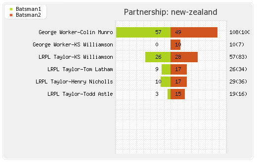 New Zealand vs West Indies 1st ODI Partnerships Graph