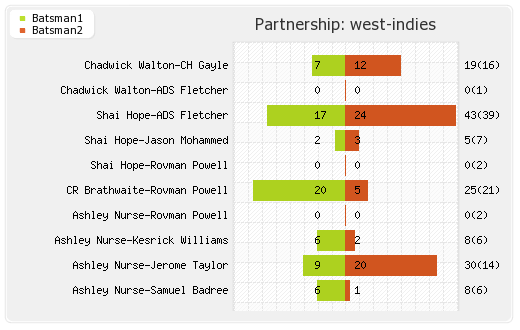 New Zealand vs West Indies 1st T20I Partnerships Graph