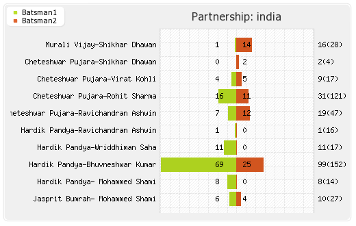 South Africa vs India 1st Test Partnerships Graph