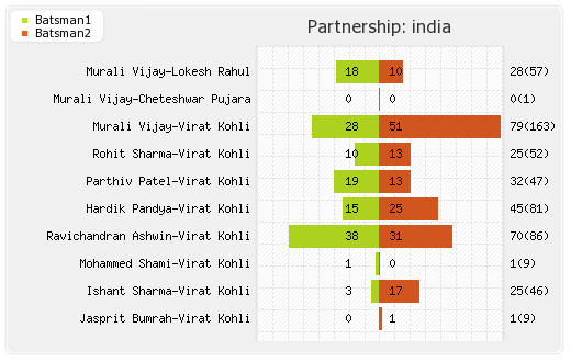 South Africa vs India 2nd Test Partnerships Graph