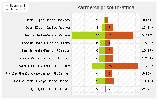 South Africa vs India 3rd Test Partnerships Graph