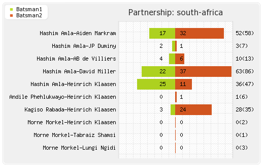 India vs South Africa 5th ODI Partnerships Graph