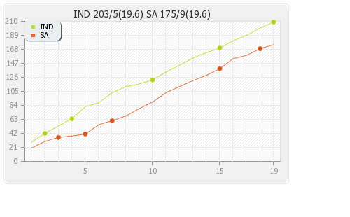 India vs South Africa 1st T20I Runs Progression Graph