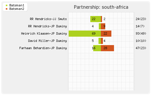 South Africa vs India 2nd T20I Partnerships Graph