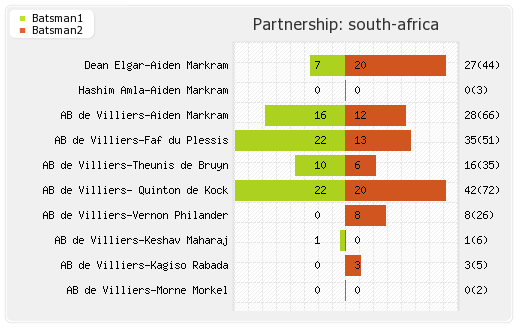 South Africa vs Australia 1st Test Partnerships Graph