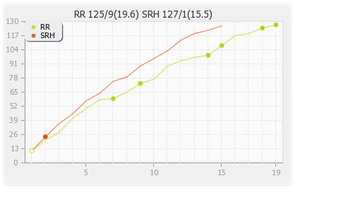 Hyderabad XI vs Rajasthan XI 4th Match Runs Progression Graph