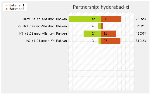 Hyderabad XI vs Delhi XI 36th Match Partnerships Graph