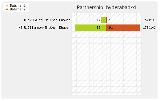 Delhi XI vs Hyderabad XI 42nd Match Partnerships Graph