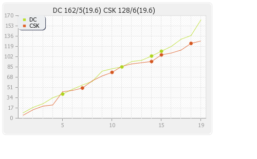 Delhi XI vs Chennai XI 52nd Match Runs Progression Graph
