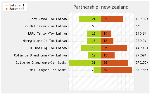 New Zealand vs England 2nd Test Partnerships Graph