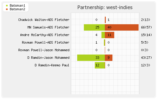 Pakistan vs West Indies 3rd T20I Partnerships Graph