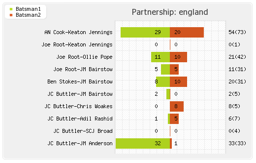 England vs India 3rd Test Partnerships Graph