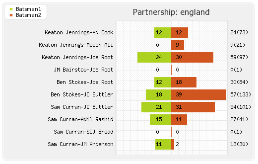 England vs India 4th Test Partnerships Graph