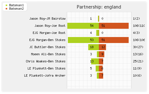 England vs South Africa 1st Match Partnerships Graph