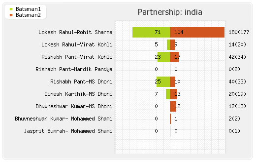 Bangladesh vs India 40th Match Partnerships Graph