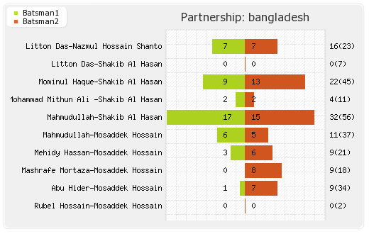Afghanistan vs Bangladesh 6th Match Partnerships Graph
