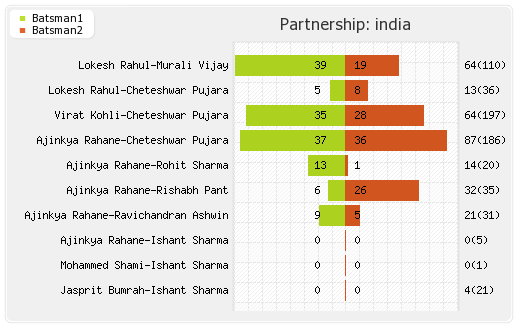 Australia vs India 1st Test Partnerships Graph