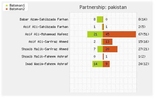 New Zealand vs Pakistan 1st T20I Partnerships Graph