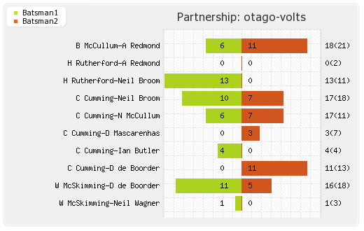 Bangalore XI vs Otago Volts  9th T20 Partnerships Graph