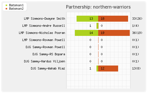 Bengal Tigers vs Northern Warriors 3rd Match Partnerships Graph