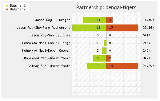 Bengal Tigers vs Maratha Arabians 7th Match Partnerships Graph