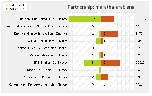 Maratha Arabians vs Northern Warriors Eliminator Final 2 Partnerships Graph