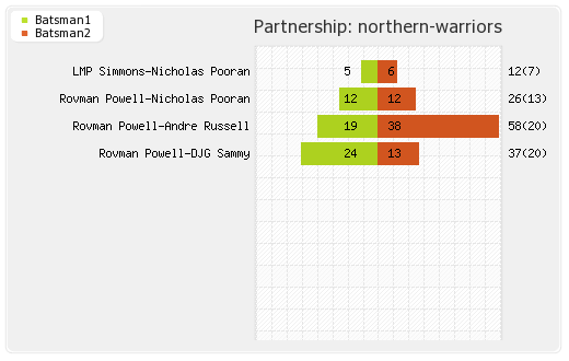 Northern Warriors vs Pakhtoons  Final Partnerships Graph